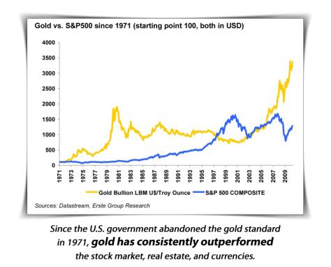 Gold IRA, Gold IRA Rollover.