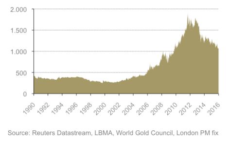Gold IRA Rollover, Gold IRA Accounts.